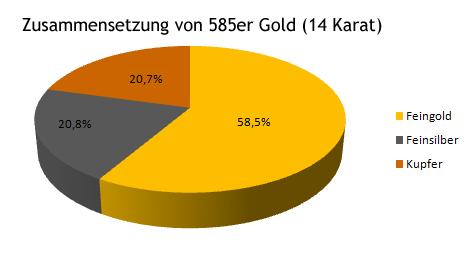 585er Gold, 14 Karat Schmuck, karätiger Goldschmuck Wert Preis