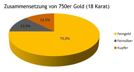 750er Gold