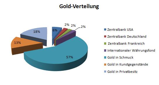 Gold Verteilung