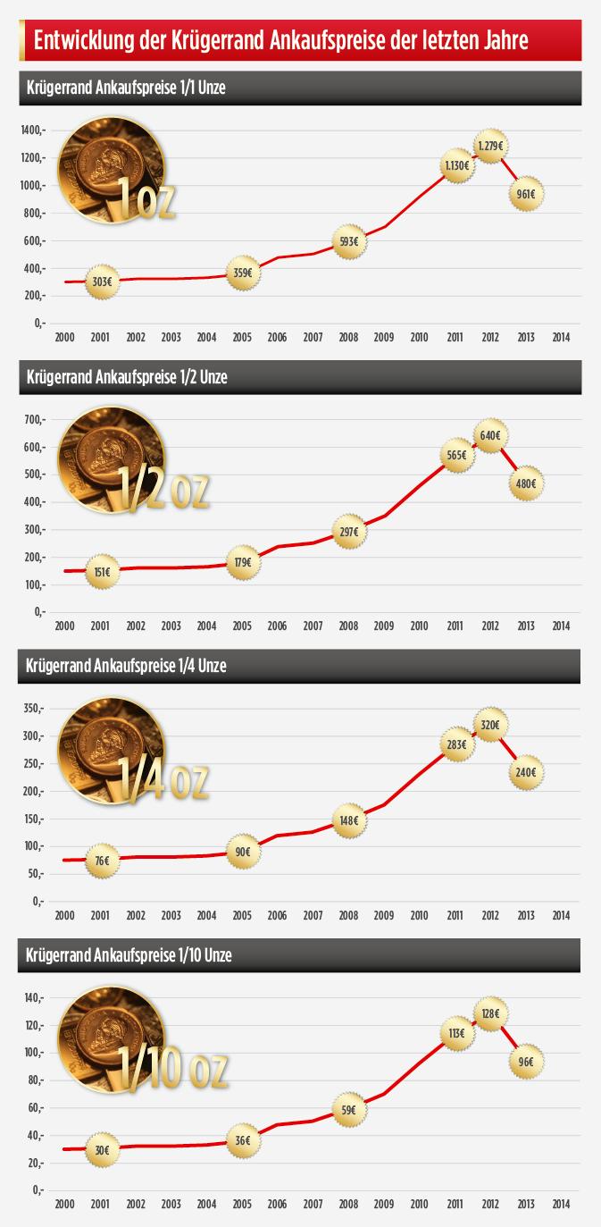 Krügerrand Ankauf 2000 bis 2013