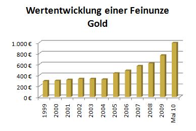 Wertentwicklung Feinunze Gold